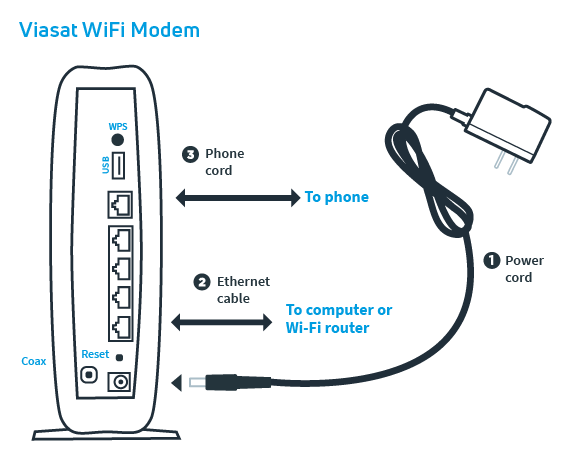 How to set up a Viasat router