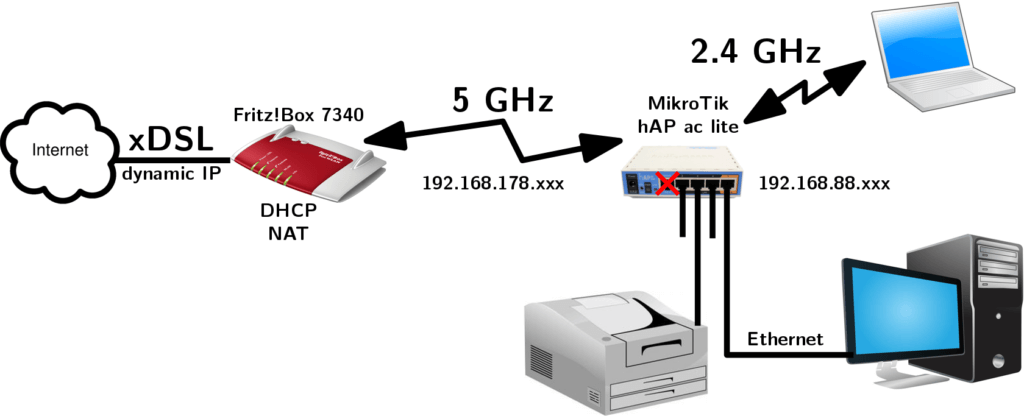 How to set up a Mikrotik Router
