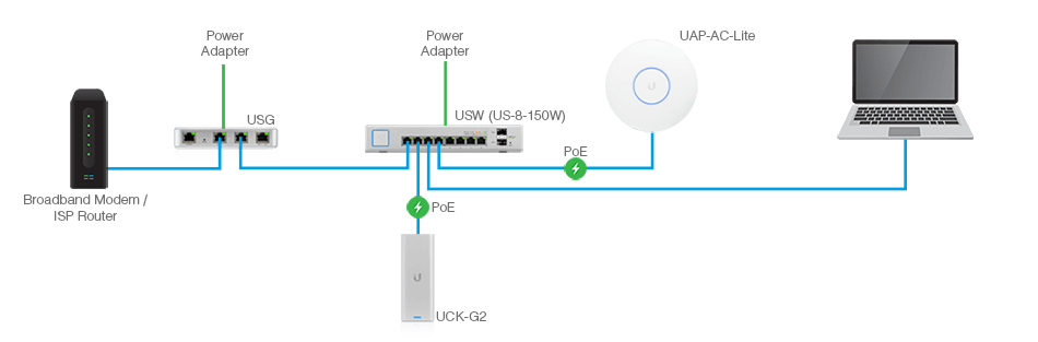 How to set up a Ubiquiti router