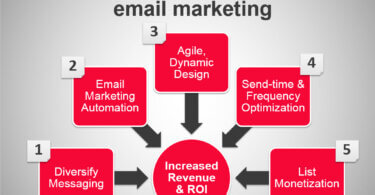 Top 5 Email Marketing Tactics for US Audience
